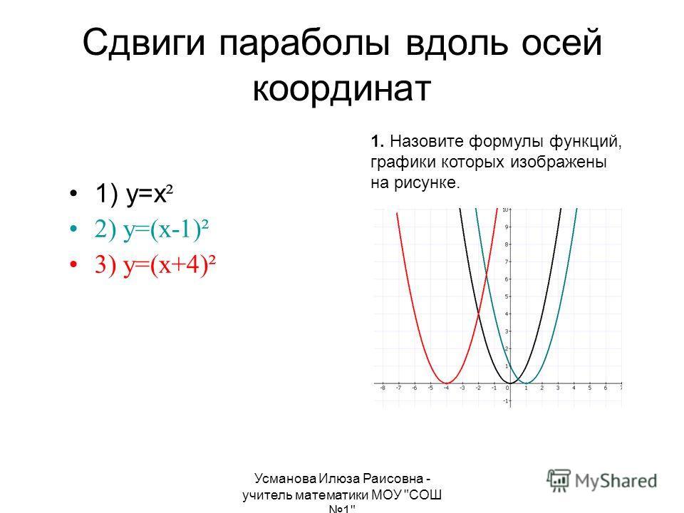 Усманова Илюза Раисовна - учитель математики МОУ СОШ 1 Сдвиги параболы вдоль осей координат 1) y=x ² 2) y=(x-1)² 3) y=(x+4)² 1. Назовите формулы функций, графики которых изображены на рисунке.