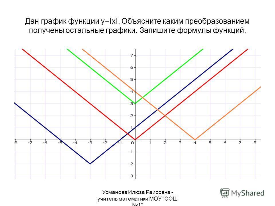 Усманова Илюза Раисовна - учитель математики МОУ СОШ 1 Дан график функции у=IхI. Объясните каким преобразованием получены остальные графики. Запишите формулы функций.