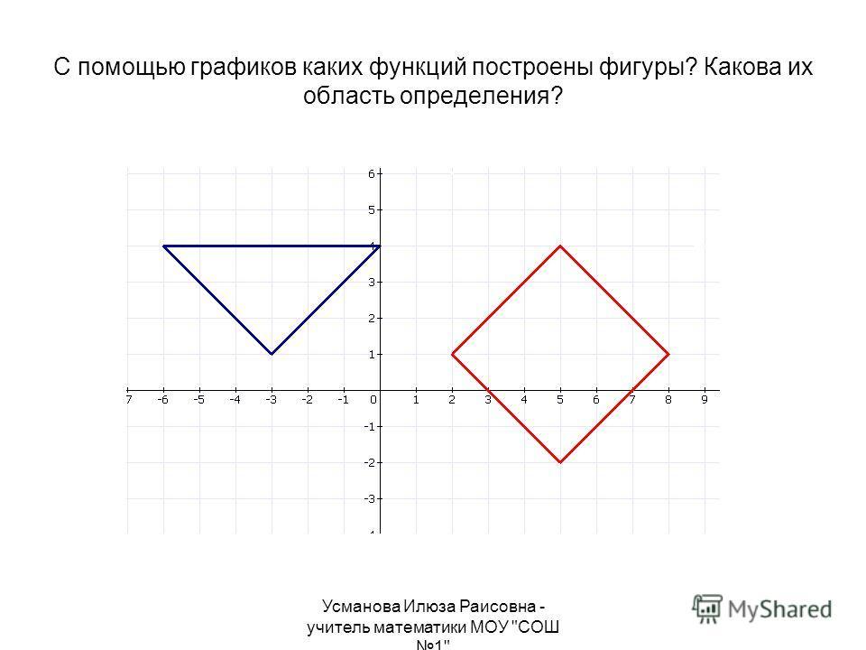 Усманова Илюза Раисовна - учитель математики МОУ СОШ 1 С помощью графиков каких функций построены фигуры? Какова их область определения?