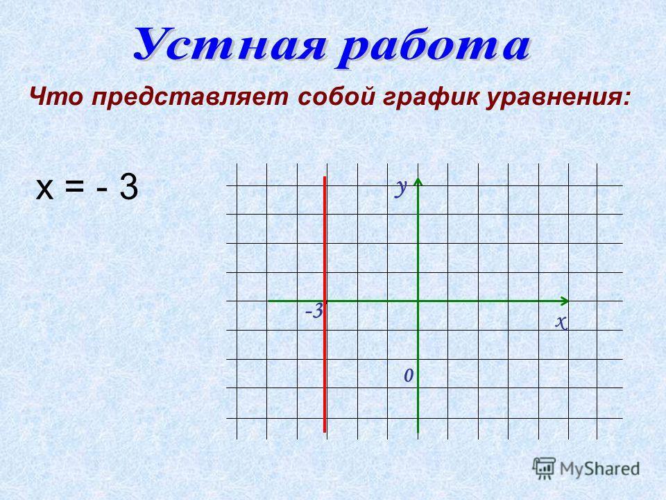 -3 y х 0 Что представляет собой график уравнения: х = - 3