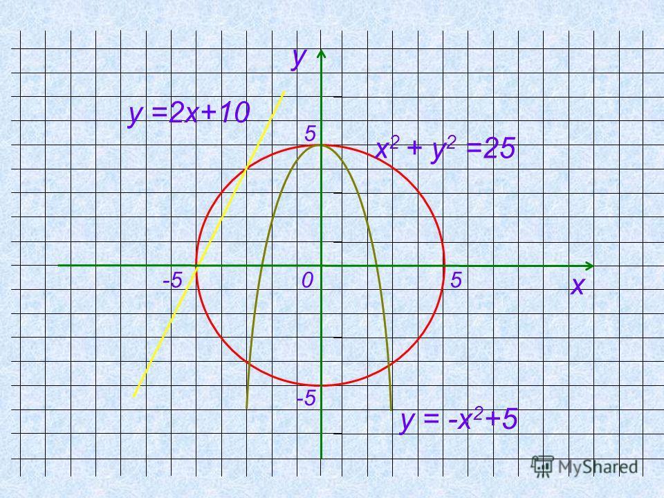 х 2 + у 2 =25 у =2х+10 у = -х 2 +5 -5 у х 0 5 5