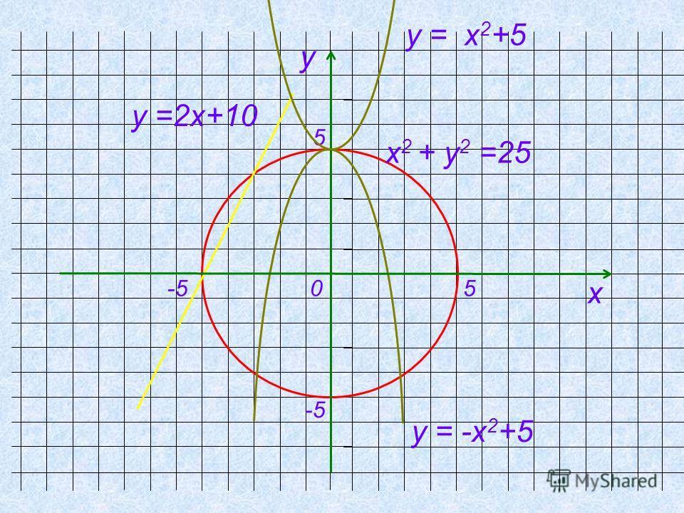 х 2 + у 2 =25 у =2х+10 у = -х 2 +5 -5 у х 0 5 5 у = х 2 +5