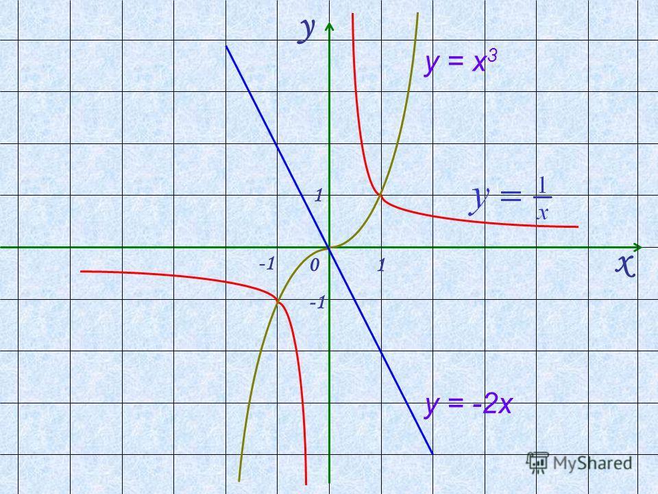 y х 0 1 1 у = х 3 у = -2х