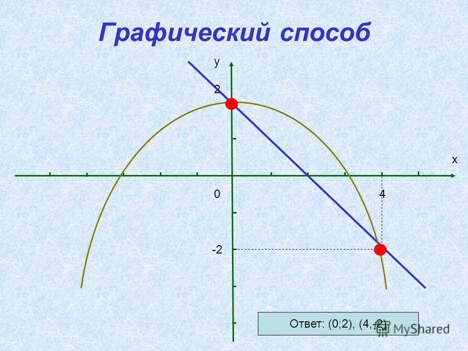 Графический способ 2 04 -2 y x Ответ: (0;2), (4,-2)
