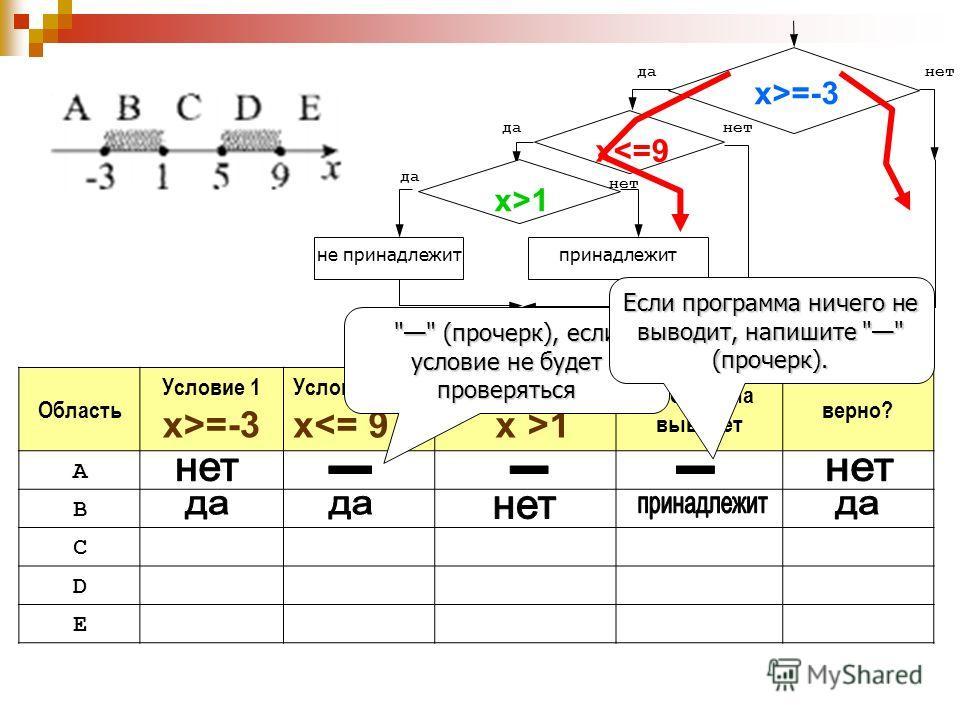 x>=-3 нетда x1 да нет принадлежит Область Условие 1 x>=-3 Условие 2 x1 Программа выведет верно? A B C D E  (прочерк), если условие не будет проверяться Если программа ничего не выводит, напишите  (прочерк).