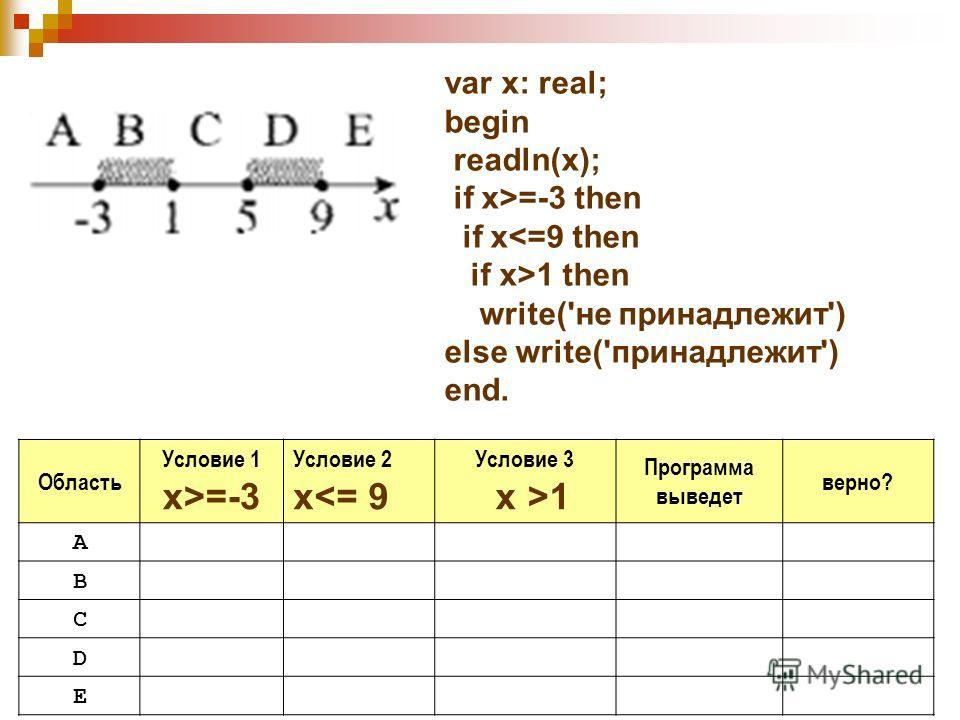 Область Условие 1 x>=-3 Условие 2 x1 Программа выведет верно? A B C D E var x: real; begin readln(x); if x>=-3 then if x1 then write('не принадлежит') else write('принадлежит') end.