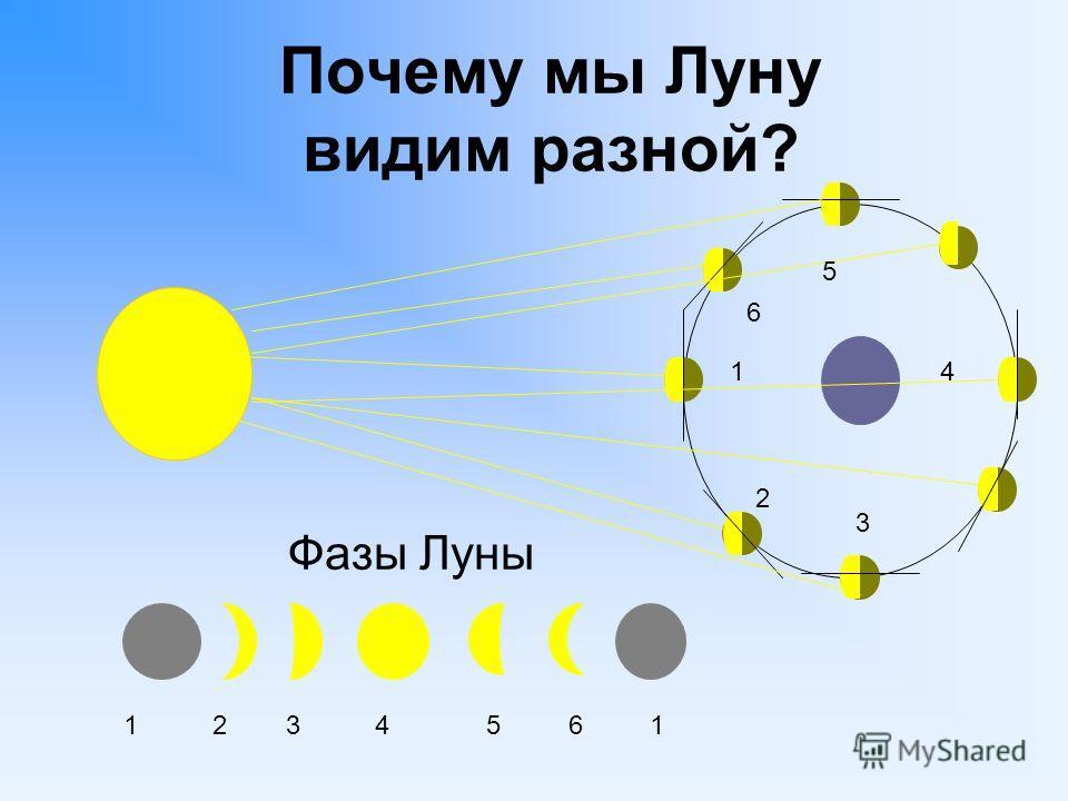 Почему мы Луну видим разной? Фазы Луны 1 2 3 4 5 6 1 1 2 3 4 5 6