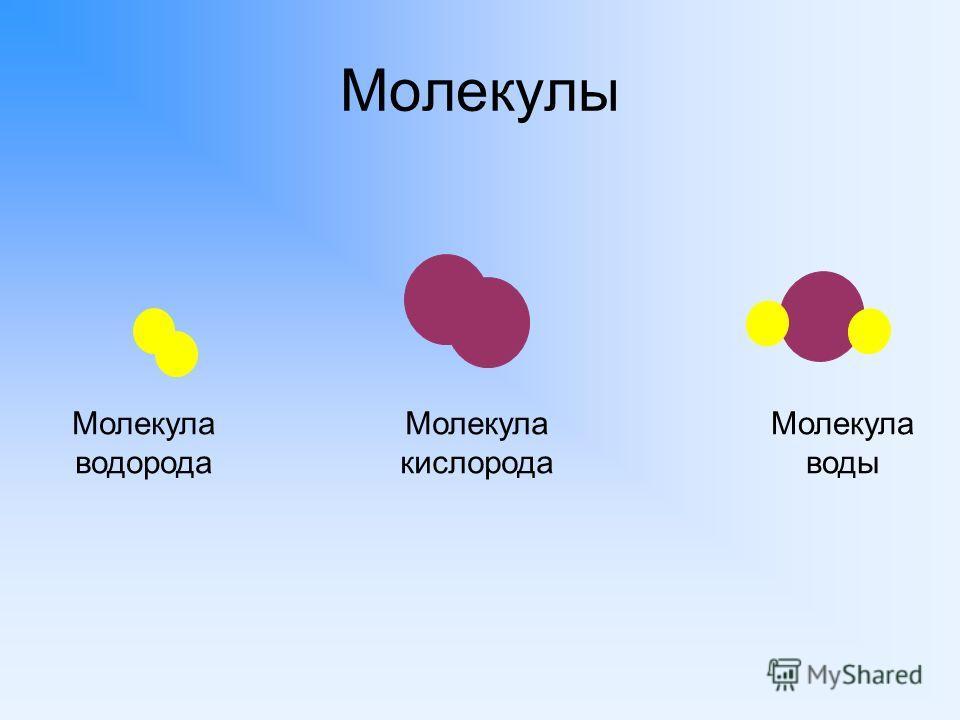 Молекулы Молекула водорода Молекула кислорода Молекула воды