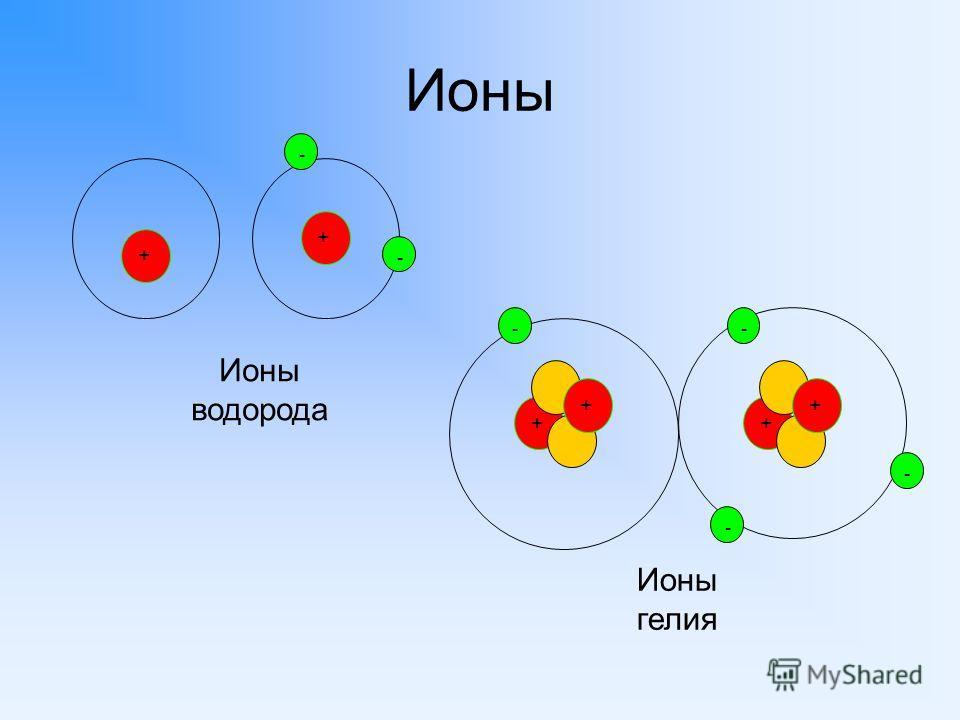 Ионы + - + Ионы гелия + - + - Ионы водорода - + + - -