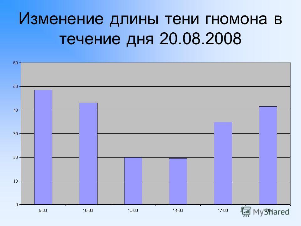 Изменение длины тени гномона в течение дня 20.08.2008