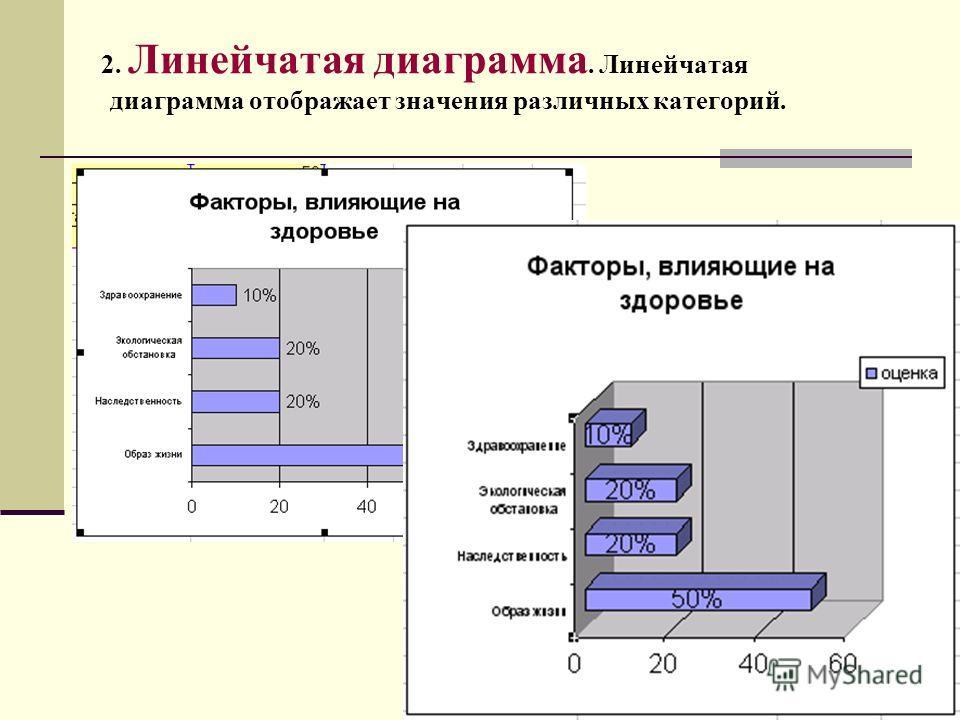 2. Линейчатая диаграмма. Линейчатая диаграмма отображает значения различных категорий.