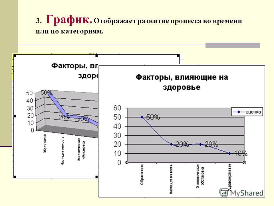 3. График. Отображает развитие процесса во времени или по категориям.