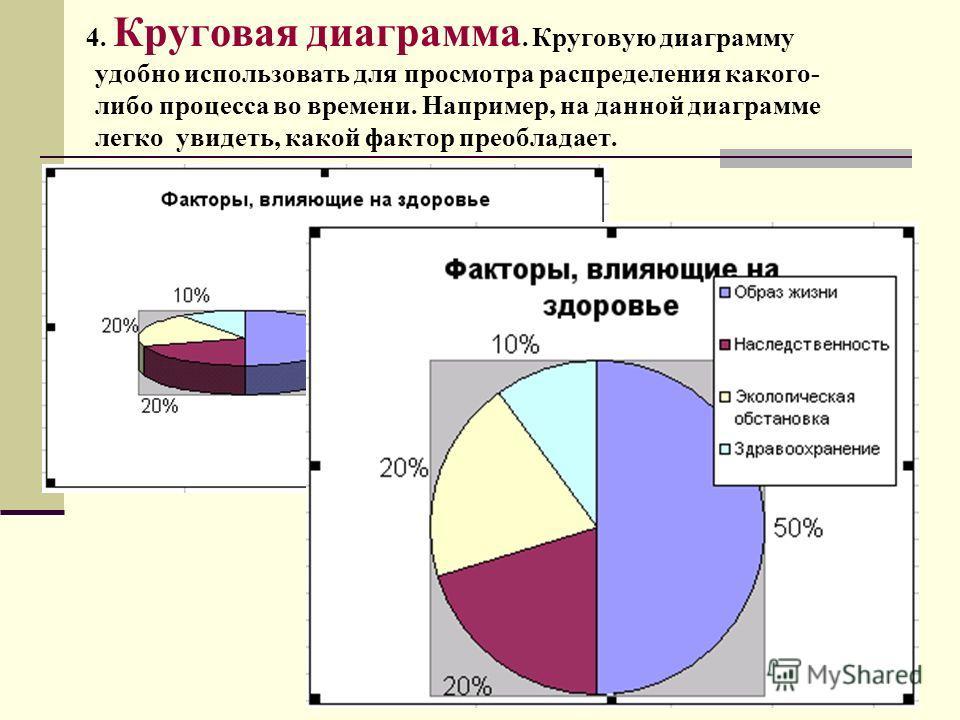 4. Круговая диаграмма. Круговую диаграмму удобно использовать для просмотра распределения какого- либо процесса во времени. Например, на данной диаграмме легко увидеть, какой фактор преобладает.