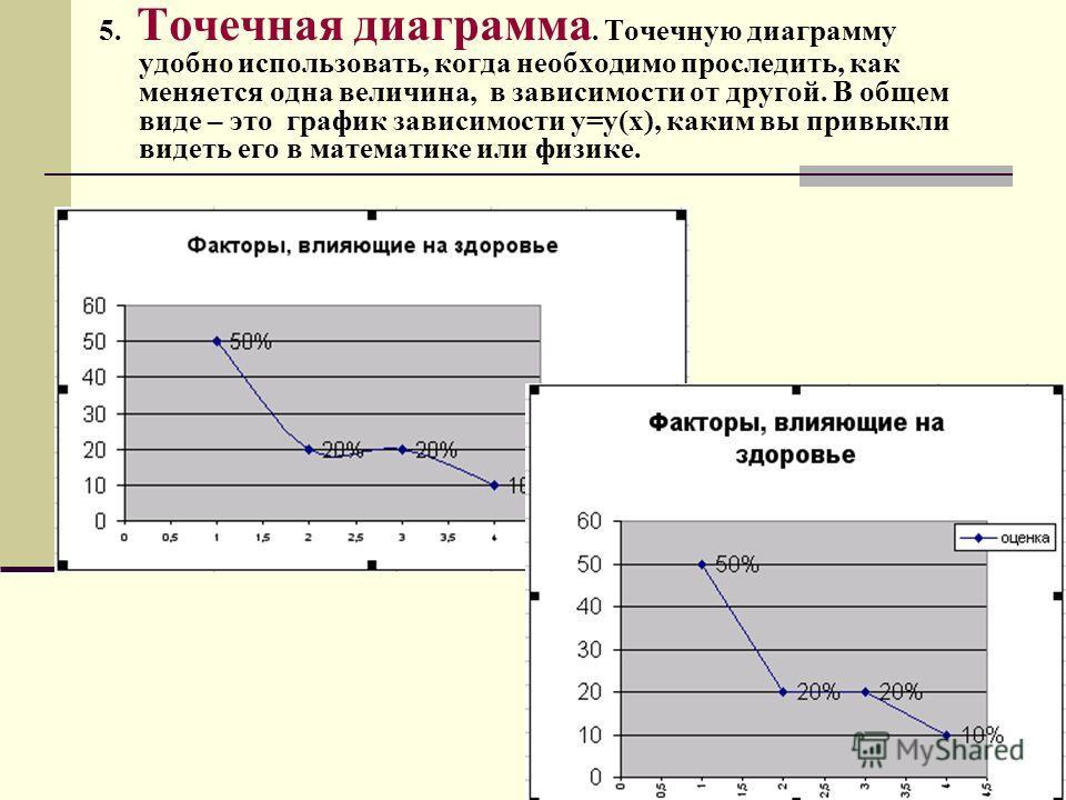 5. Точечная диаграмма. Точечную диаграмму удобно использовать, когда необходимо проследить, как меняется одна величина, в зависимости от другой. В общем виде – это график зависимости y=y(x), каким вы привыкли видеть его в математике или физике.