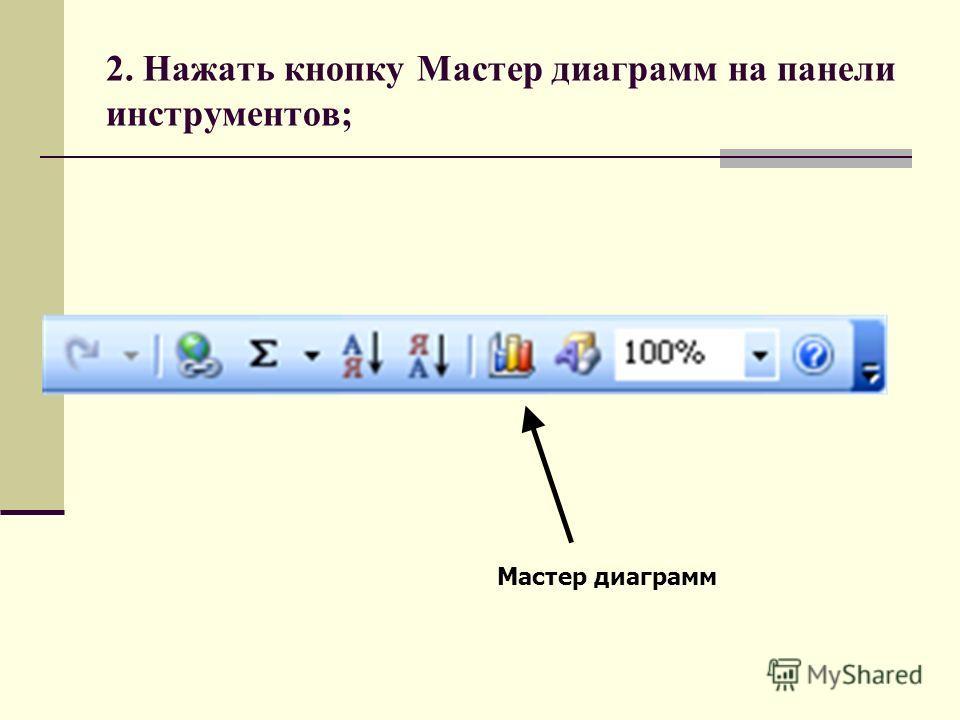 Мастер диаграмм 2. Нажать кнопку Мастер диаграмм на панели инструментов;
