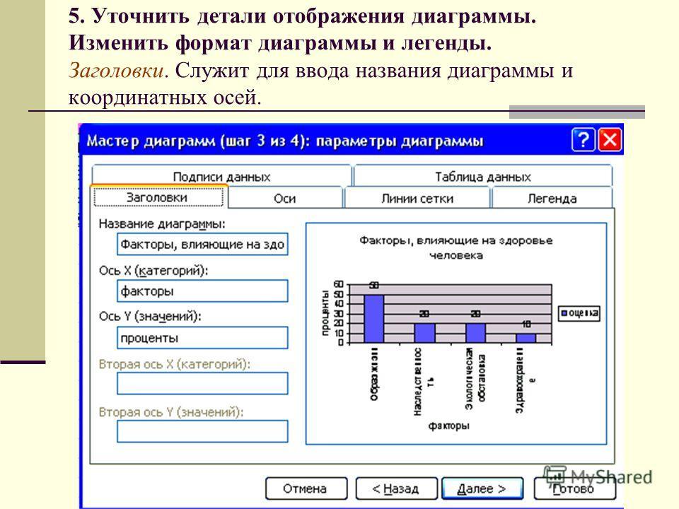 5. Уточнить детали отображения диаграммы. Изменить формат диаграммы и легенды. Заголовки. Служит для ввода названия диаграммы и координатных осей.