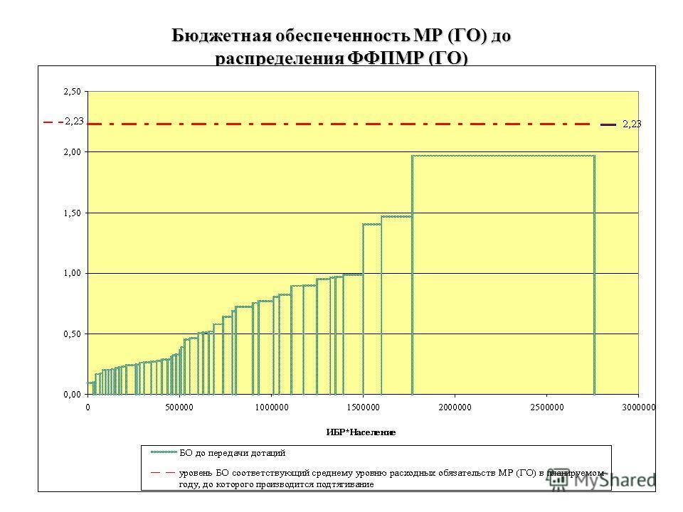 11 Бюджетная обеспеченность МР (ГО) до распределения ФФПМР (ГО)