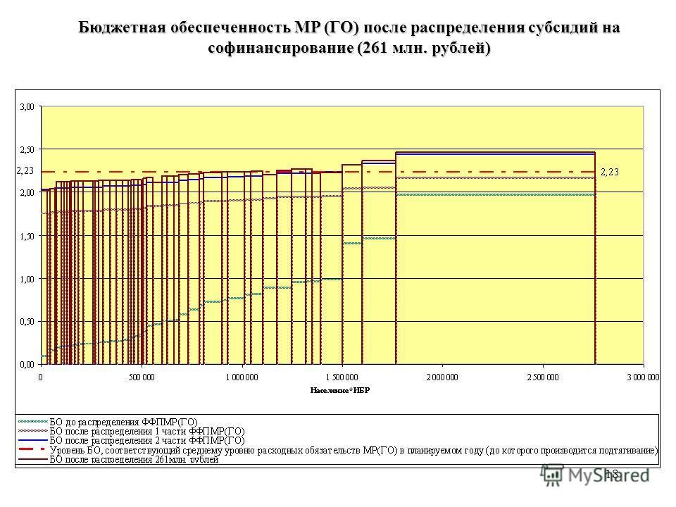 18 Бюджетная обеспеченность МР (ГО) после распределения субсидий на софинансирование (261 млн. рублей)