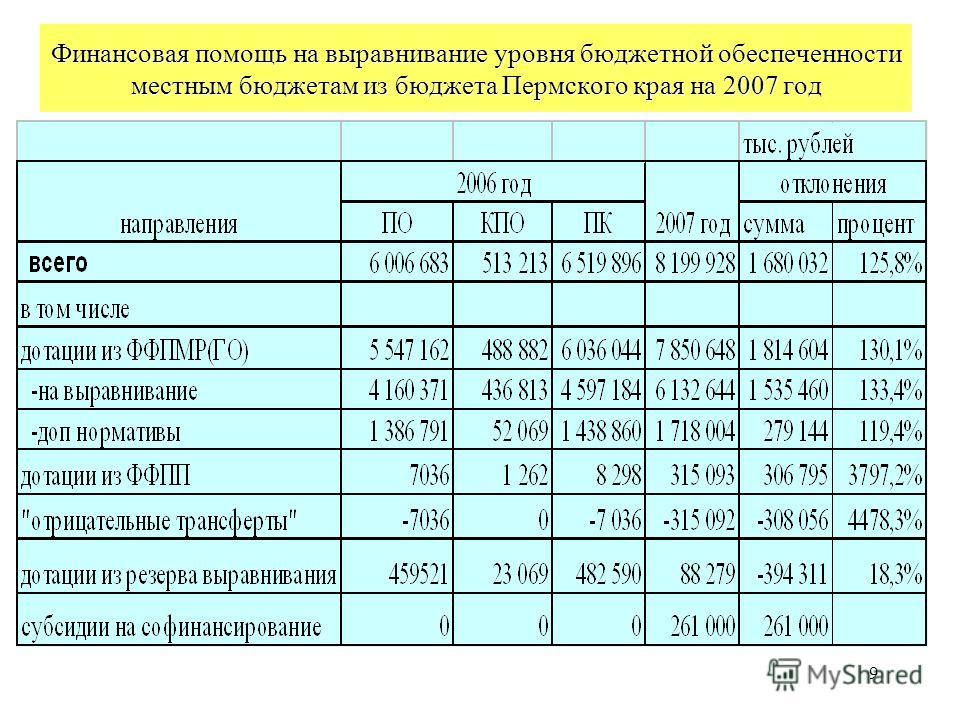 9 Финансовая помощь на выравнивание уровня бюджетной обеспеченности местным бюджетам из бюджета Пермского края на 2007 год
