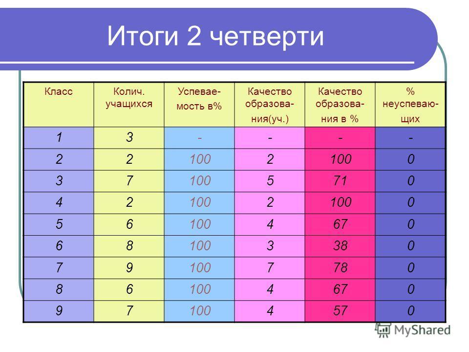 Итоги 2 четверти КлассКолич. учащихся Успевае- мость в% Качество образова- ния(уч.) Качество образова- ния в % % неуспеваю- щих 13---- 221002 0 37 5710 421002 0 56 4670 681003380 791007780 861004670 971004570