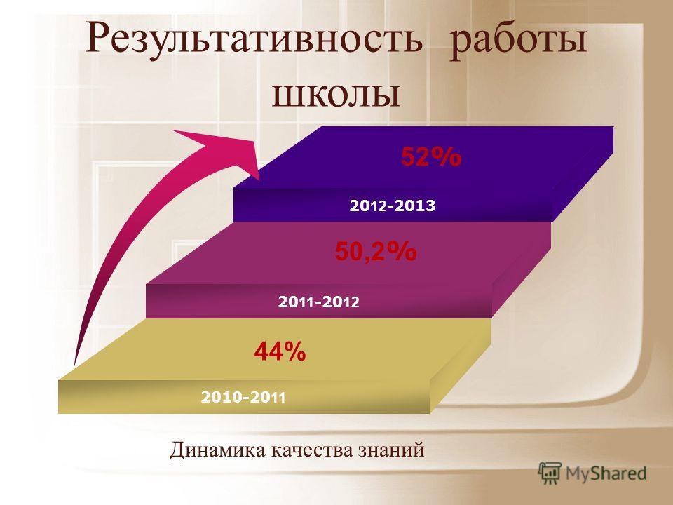 2007-2008 20 12 -2013 20 11 -20 12 2010-20 11 44% 50,2 % 52 % Динамика качества знаний