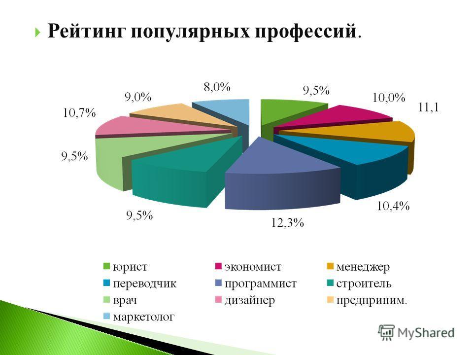 Рейтинг популярных профессий.