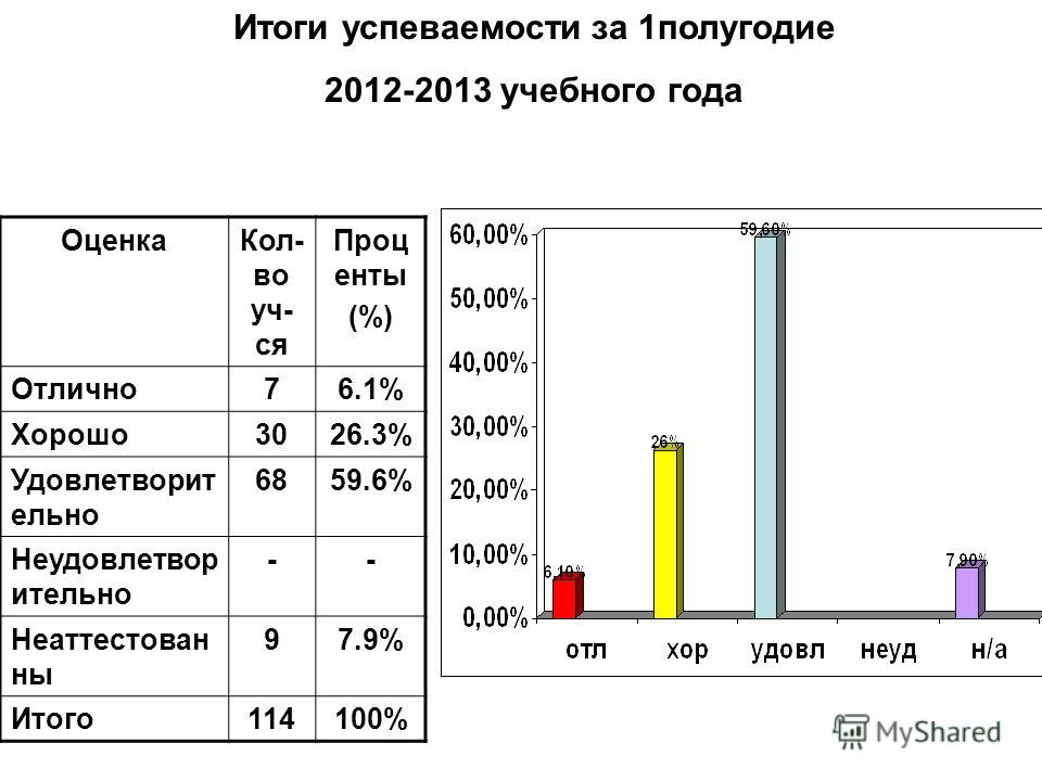 Итоги успеваемости за 1полугодие 2012-2013 учебного года ОценкаКол- во уч- ся Проц енты (%) Отлично76.1% Хорошо3026.3% Удовлетворит ельно 6859.6% Неудовлетвор ительно -- Неаттестован ны 97.9% Итого114100%