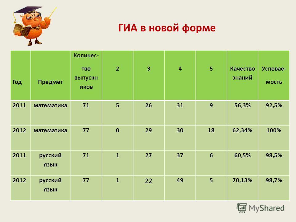 ГИА в новой форме ГодПредмет Количес- тво выпускн иков 2345 Качество знаний Успевае- мость 2011математика7152631956,3%92,5% 2012математика77029301862,34%100% 2011 русский язык 7112737660,5%98,5% 2012русский язык 771 22 49570,13%98,7%