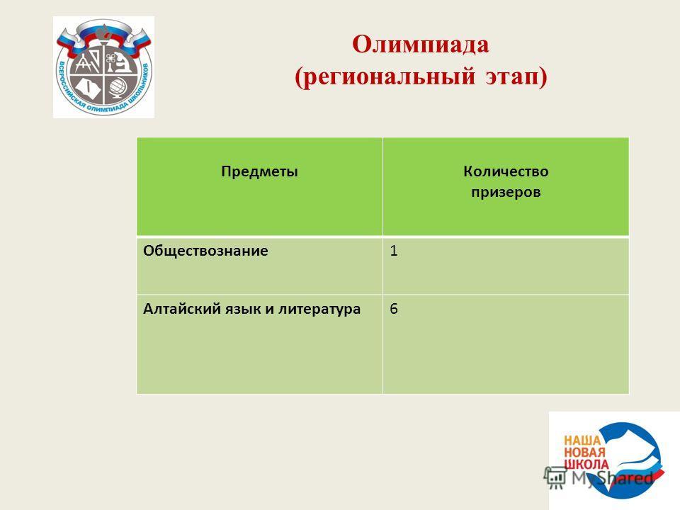 Олимпиада (региональный этап) ПредметыКоличество призеров Обществознание1 Алтайский язык и литература6