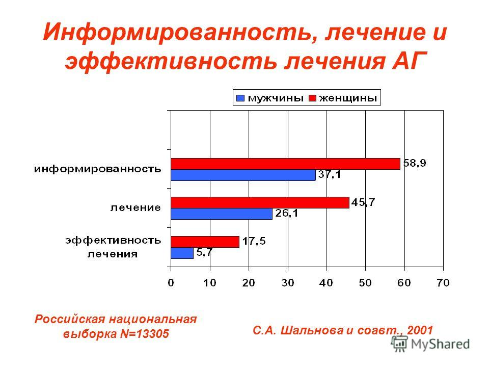 Информированность, лечение и эффективность лечения АГ Российская национальная выборка N=13305 С.А. Шальнова и соавт., 2001