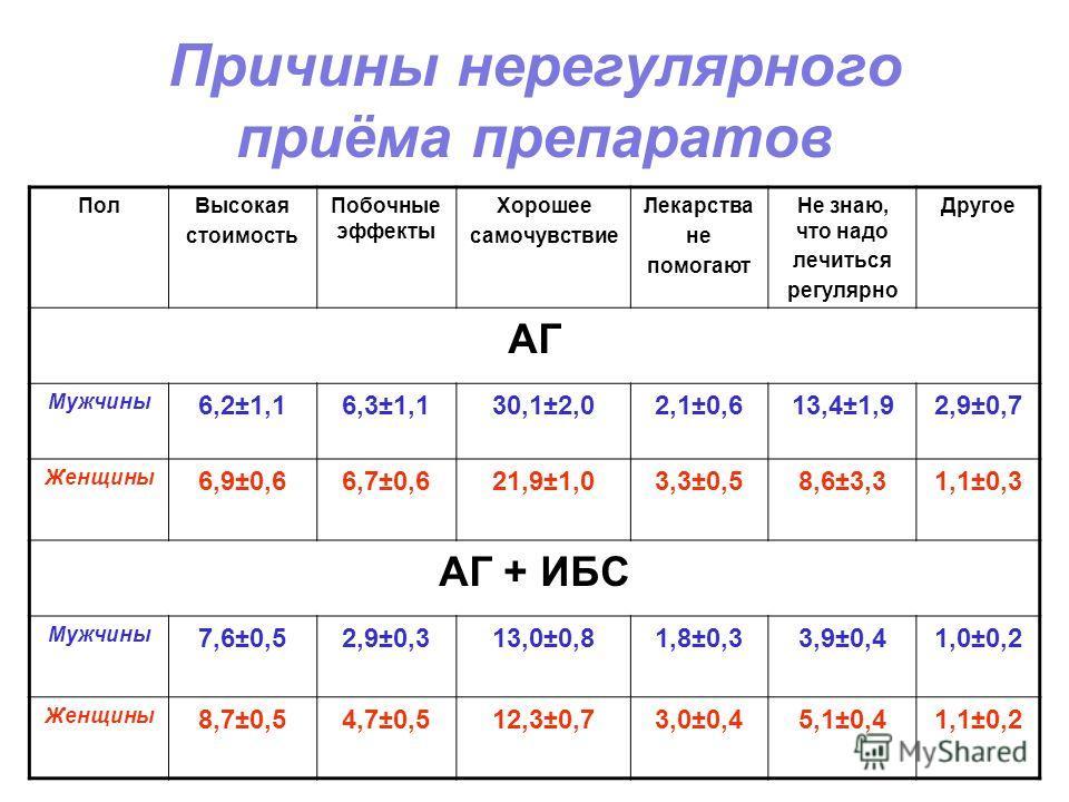 Причины нерегулярного приёма препаратов ПолВысокая стоимость Побочные эффекты Хорошее самочувствие Лекарства не помогают Не знаю, что надо лечиться регулярно Другое АГ Мужчины 6,2±1,16,3±1,130,1±2,02,1±0,613,4±1,92,9±0,7 Женщины 6,9±0,66,7±0,621,9±1,