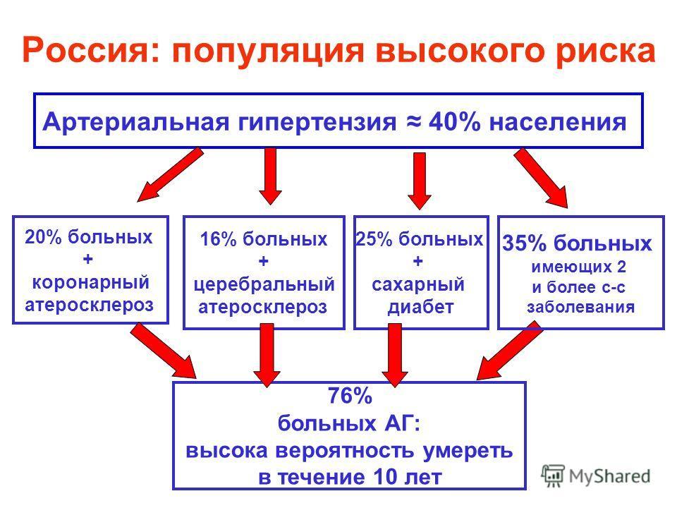 Россия: популяция высокого риска Артериальная гипертензия 40% населения 16% больных + церебральный атеросклероз 76% больных АГ: высока вероятность умереть в течение 10 лет 20% больных + коронарный атеросклероз 25% больных + сахарный диабет 35% больны