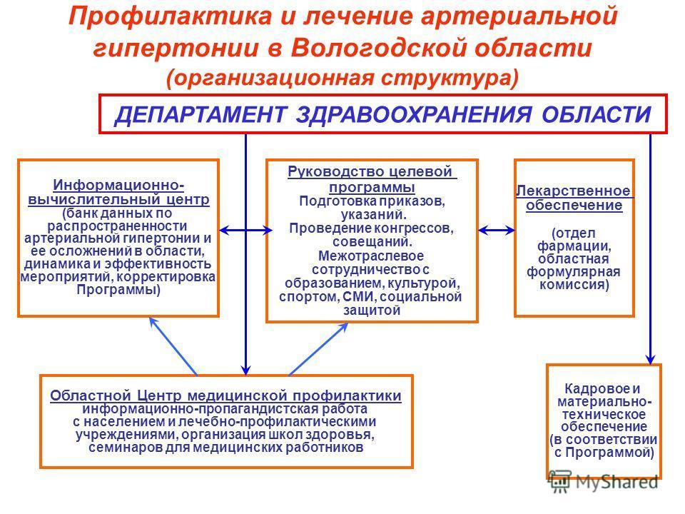 Профилактика и лечение артериальной гипертонии в Вологодской области (организационная структура) Информационно- вычислительный центр (банк данных по распространенности артериальной гипертонии и ее осложнений в области, динамика и эффективность меропр