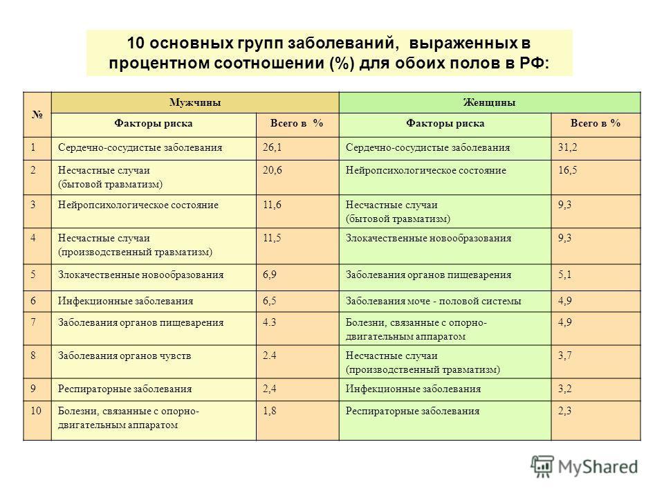 10 основных групп заболеваний, выраженных в процентном соотношении (%) для обоих полов в РФ: МужчиныЖенщины Факторы рискаВсего в %Факторы рискаВсего в % 1Сердечно-сосудистые заболевания26,1Сердечно-сосудистые заболевания31,2 2Несчастные случаи (бытов