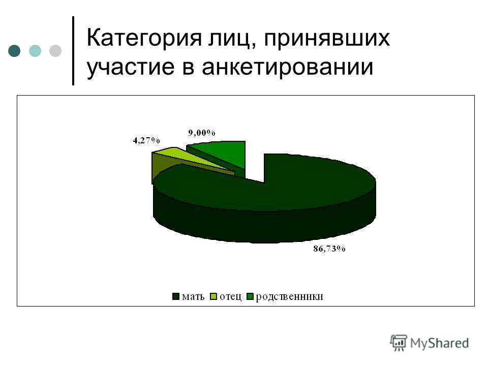 Категория лиц, принявших участие в анкетировании