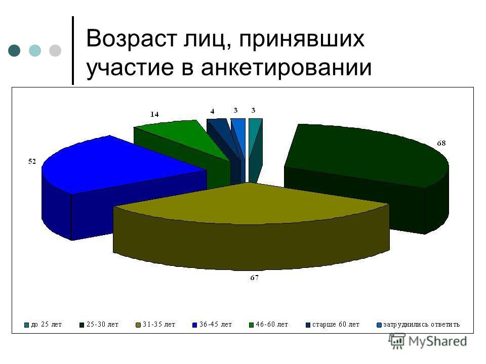 Возраст лиц, принявших участие в анкетировании