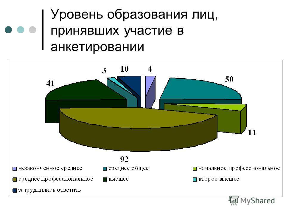Уровень образования лиц, принявших участие в анкетировании