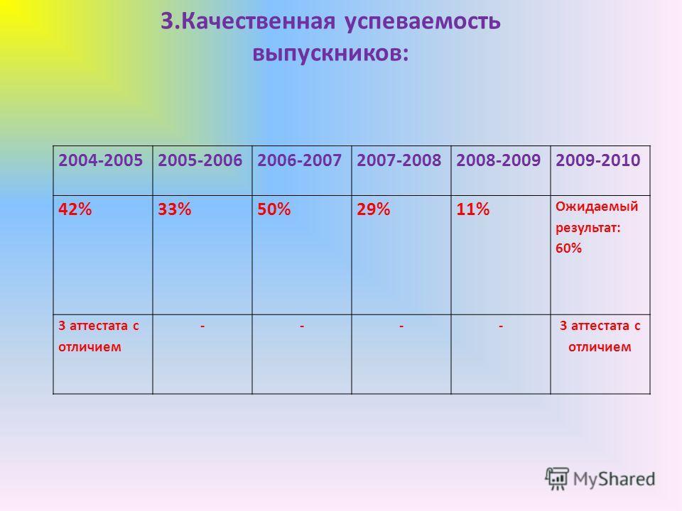 2004-20052005-20062006-20072007-20082008-20092009-2010 42%33%50%29%11% Ожидаемый результат: 60% 3 аттестата с отличием ---- 3.Качественная успеваемость выпускников:
