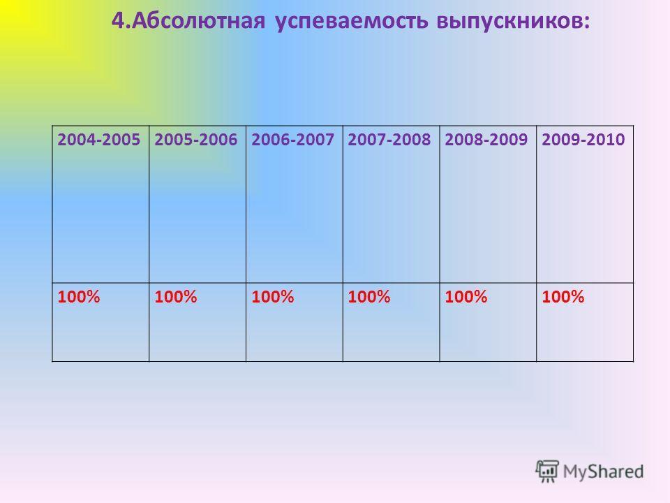 2004-20052005-20062006-20072007-20082008-20092009-2010 100% 4.Абсолютная успеваемость выпускников:
