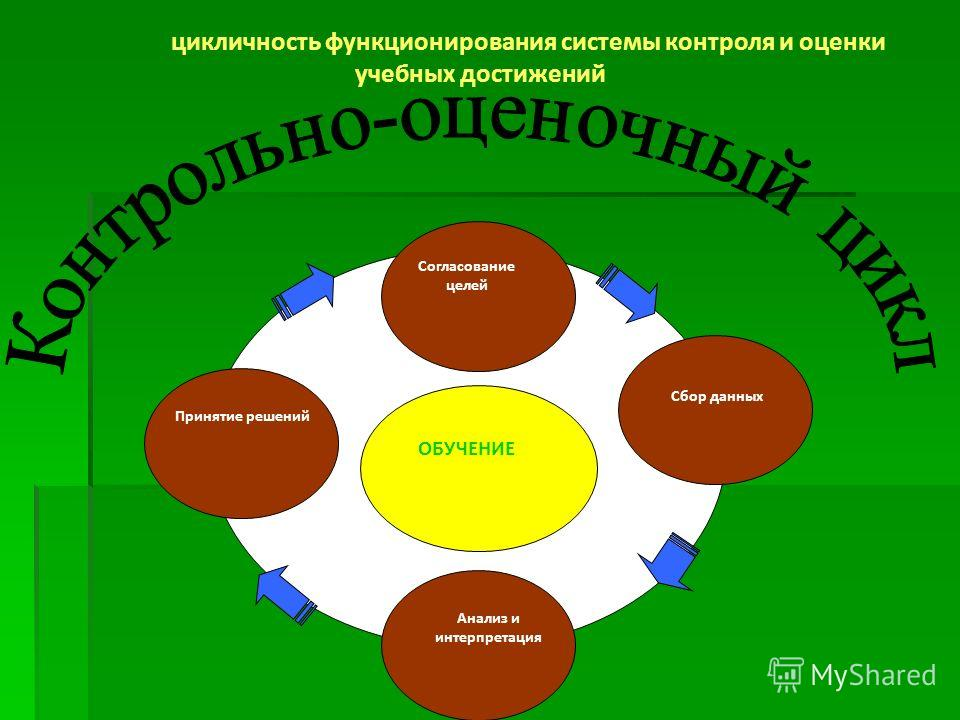 ОБУЧЕНИЕ Принятие решений Анализ и интерпретация Сбор данных Согласование целей цикличность функционирования системы контроля и оценки учебных достижений