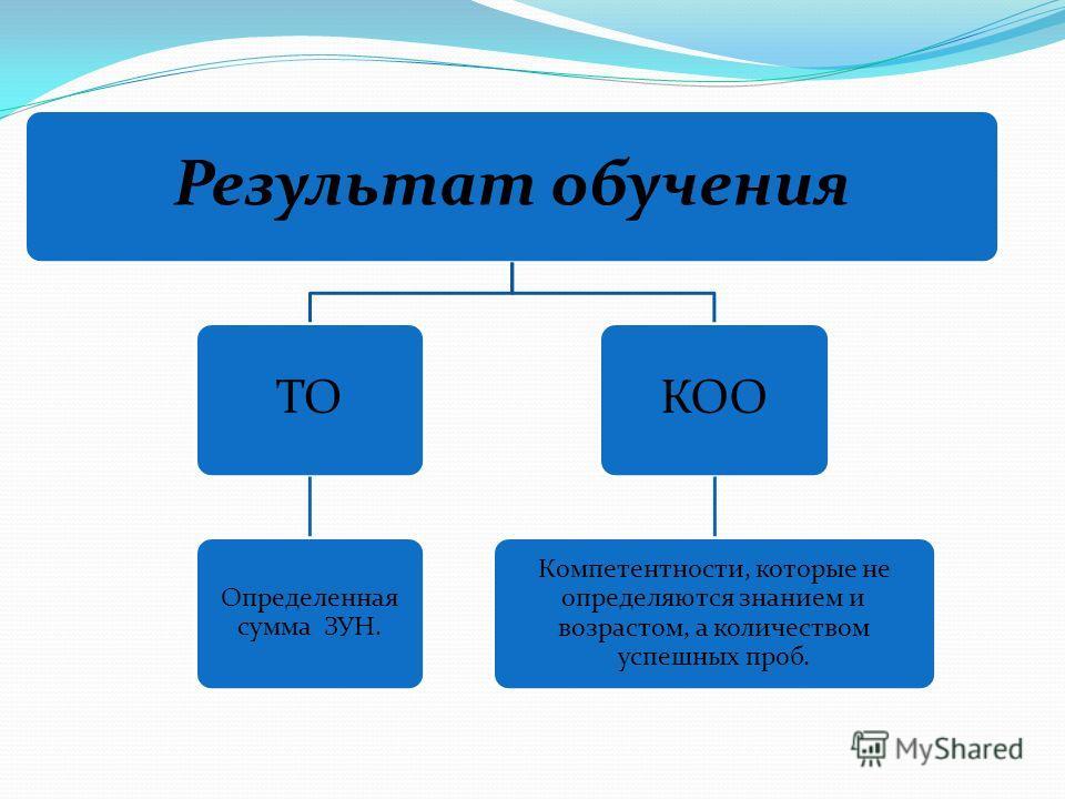 Результат обучения ТО Определенная сумма ЗУН. КОО Компетентности, которые не определяются знанием и возрастом, а количеством успешных проб.