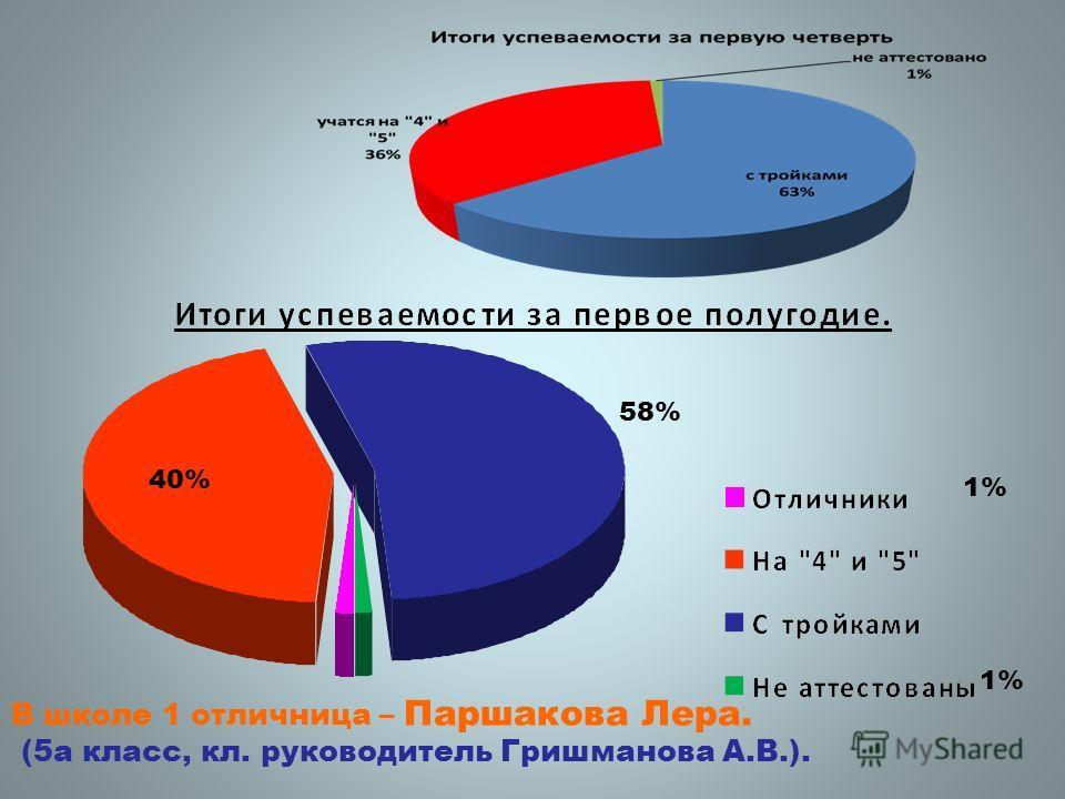 58% 40% 1% В школе 1 отличница – Паршакова Лера. (5а класс, кл. руководитель Гришманова А.В.).