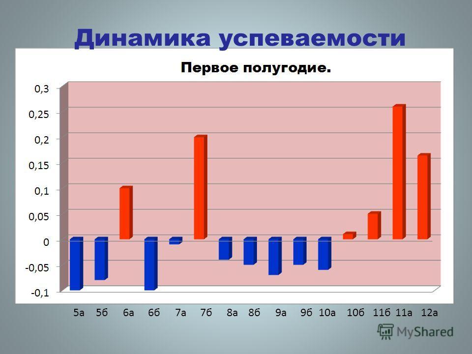 Динамика успеваемости 5а5б6а6б7а7б8а8б9а9б10а10б11б11а12а