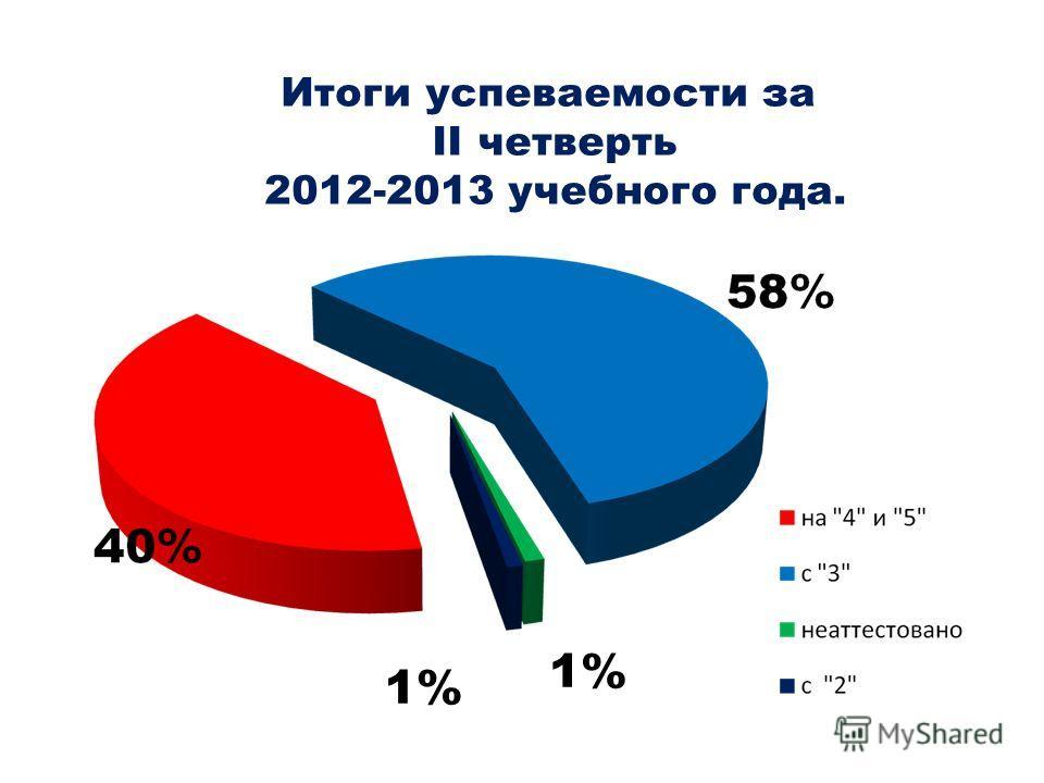 Итоги успеваемости за II четверть 2012-2013 учебного года. 1%