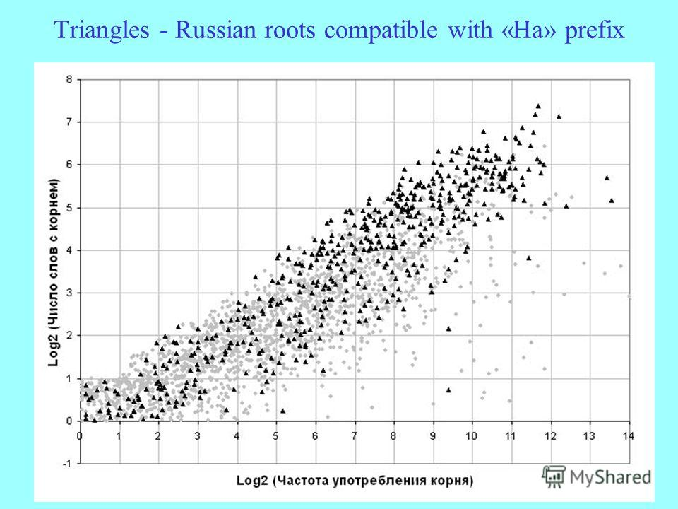Triangles - Russian roots compatible with «На» prefix
