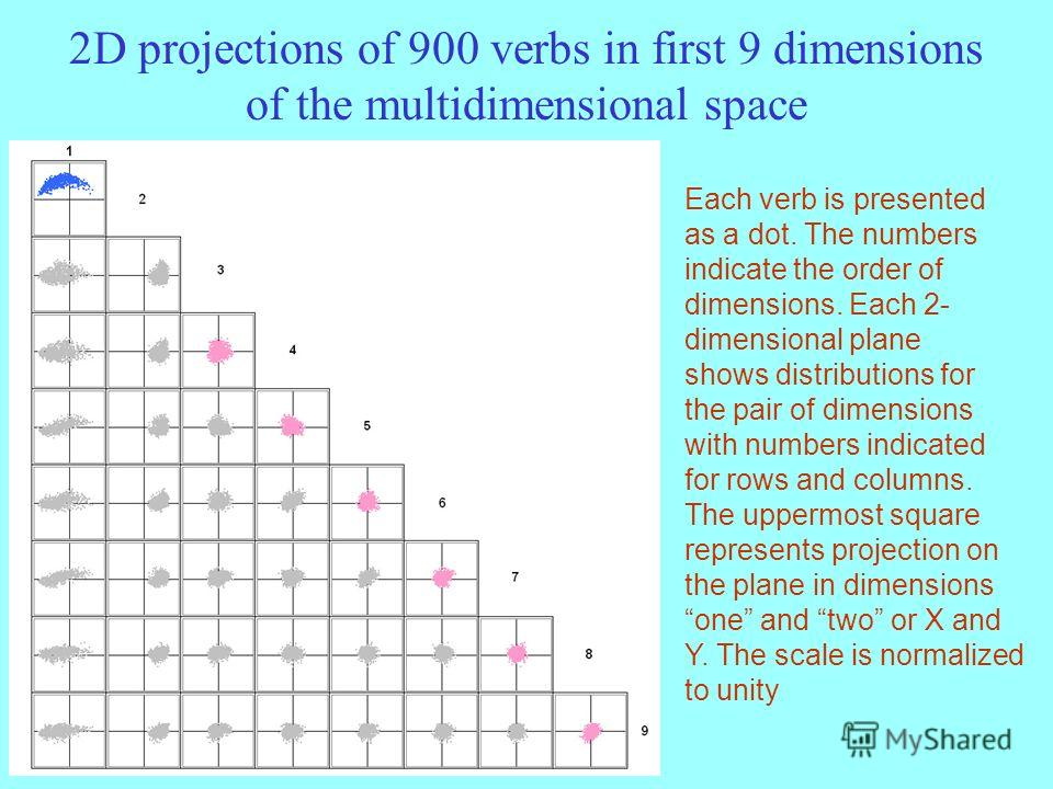 2D projections of 900 verbs in first 9 dimensions of the multidimensional space Each verb is presented as a dot. The numbers indicate the order of dimensions. Each 2- dimensional plane shows distributions for the pair of dimensions with numbers indic