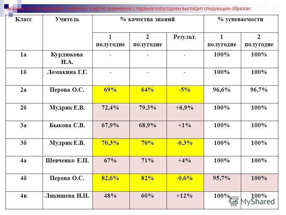Таблица итогов окончания учебного года по сравнению с первым полугодием выглядит следующим образом: КлассУчитель% качества знаний% успеваемости 1 полугодие 2 полугодие Результ.1 полугодие 2 полугодие 1аКурдюкова Н.А. ---100% 1бЛомакина Г.Г.---100% 2а