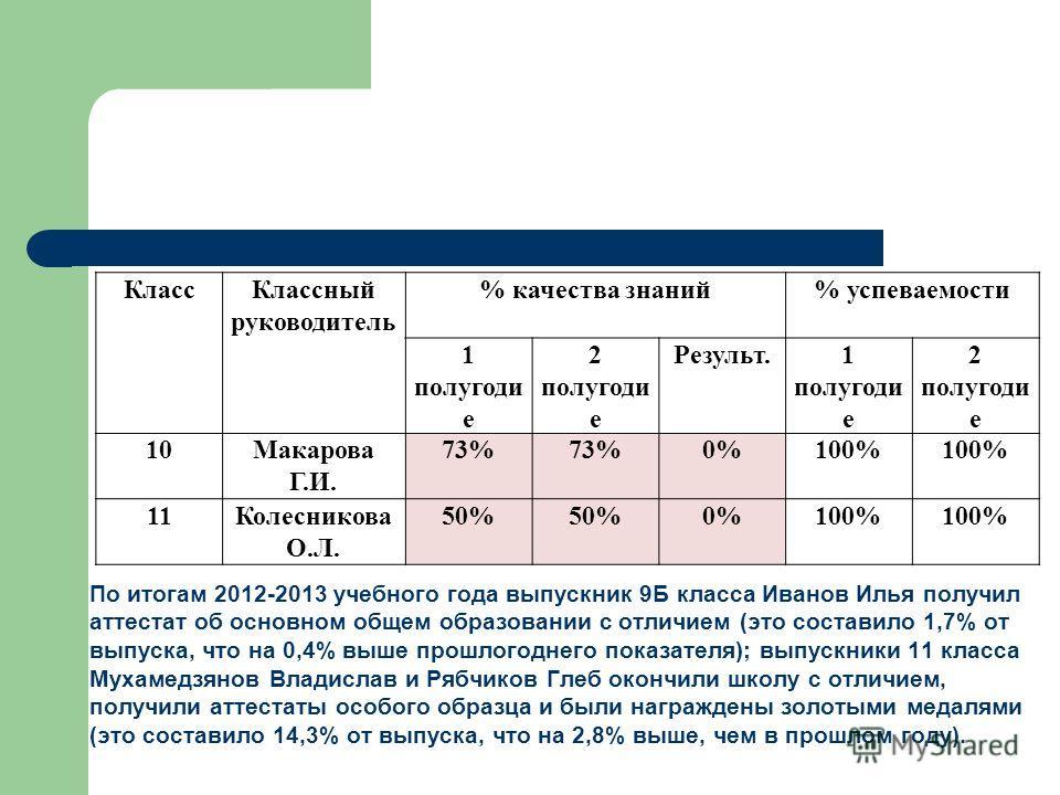 По итогам 2012-2013 учебного года выпускник 9Б класса Иванов Илья получил аттестат об основном общем образовании с отличием (это составило 1,7% от выпуска, что на 0,4% выше прошлогоднего показателя); выпускники 11 класса Мухамедзянов Владислав и Рябч
