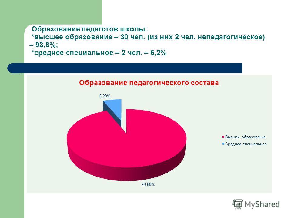 Образование педагогов школы: *высшее образование – 30 чел. (из них 2 чел. непедагогическое) – 93,8%; *среднее специальное – 2 чел. – 6,2%