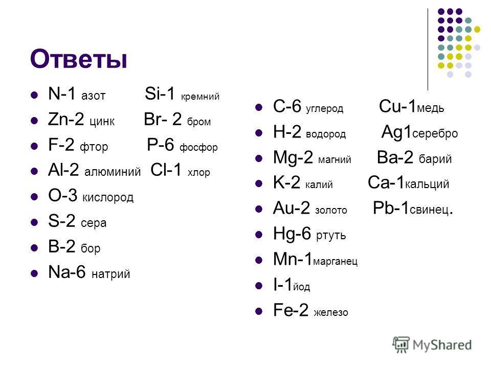 Ответы N-1 азот Si-1 кремний Zn-2 цинк Br- 2 бром F-2 фтор P-6 фосфор Al-2 алюминий Cl-1 хлор O-3 кислород S-2 сера B-2 бор Na-6 натрий C-6 углерод Cu-1 медь H-2 водород Ag1 серебро Mg-2 магний Ba-2 барий K-2 калий Ca-1 кальций Au-2 золото Pb-1 свине